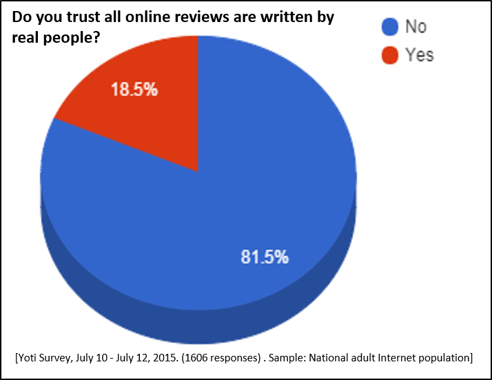 Online Reviews research